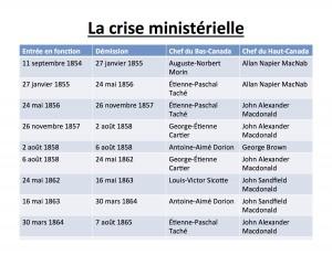 Crise ministérielle